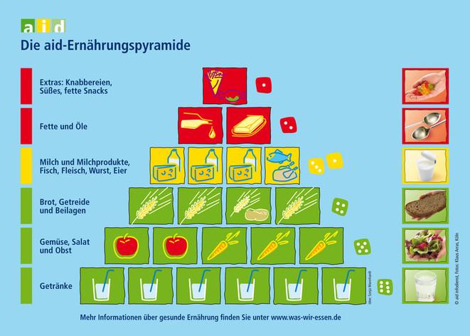 Aid Ernährungspyramide